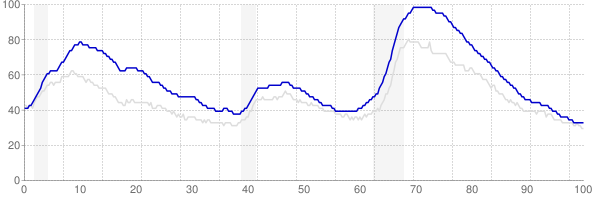 California monthly unemployment rate chart from 1990 to October 2018